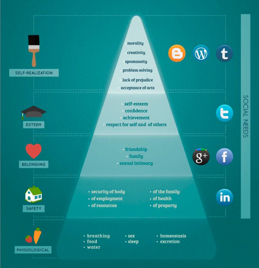 Maslows hierarchy of social media social media and the self screen shot 2013 10 21 at 35336 pm ccuart Choice Image
